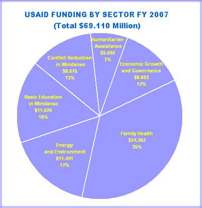 budget2007