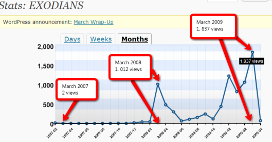 march2009-stats